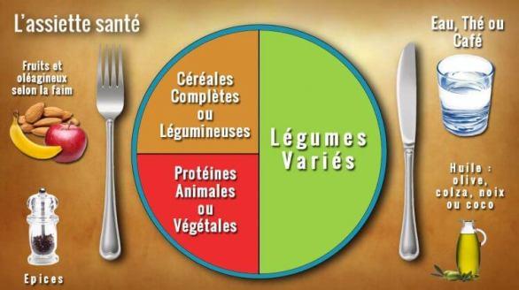 assiette équilibrée